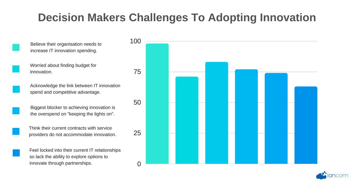 Beliefs of Innovation (1)-1