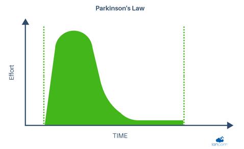 Parkinson's Law.png