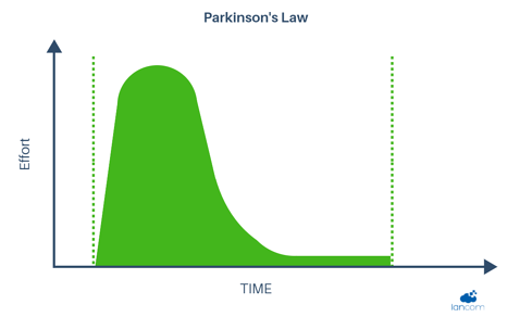 Parkinson's Law.png