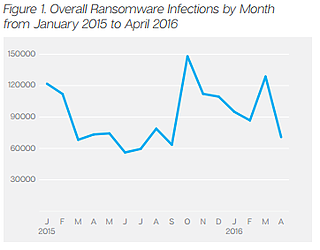 Ransomware graph.png