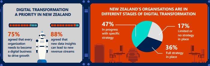 NZ_Digital transformation.jpg