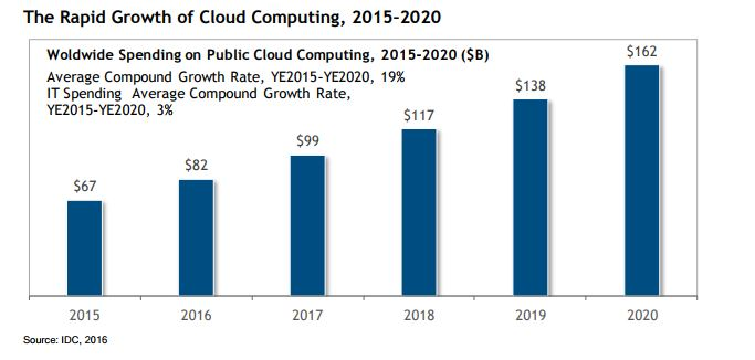 cloud computing growth.jpg