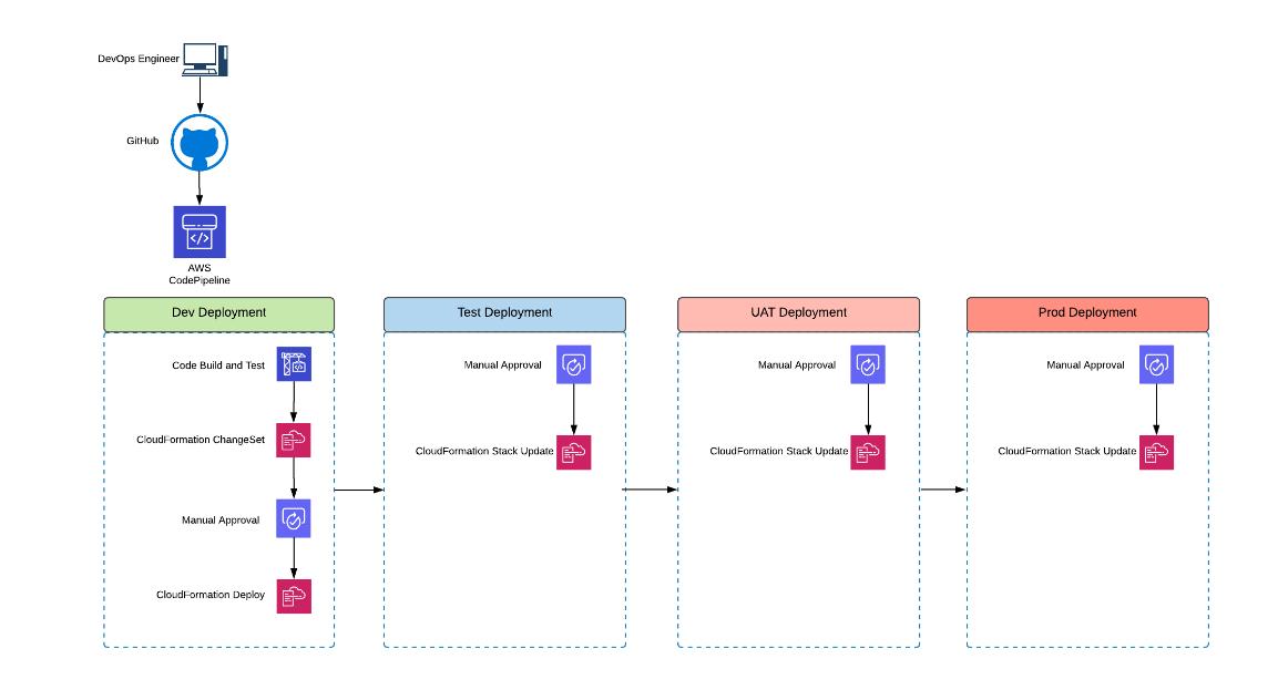 CICD Process