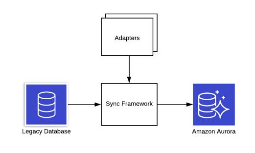 Sync Framework